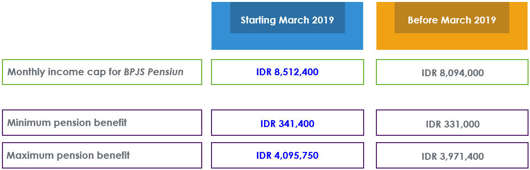Adjustment on Income Cap for Mandatory Pension Contribution in Indonesia (BPJS Pensiun)