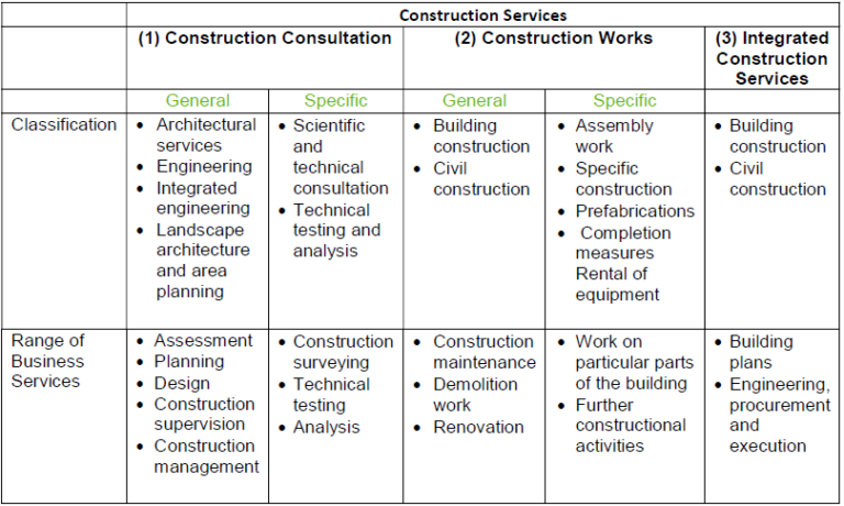 Indonesia construction business