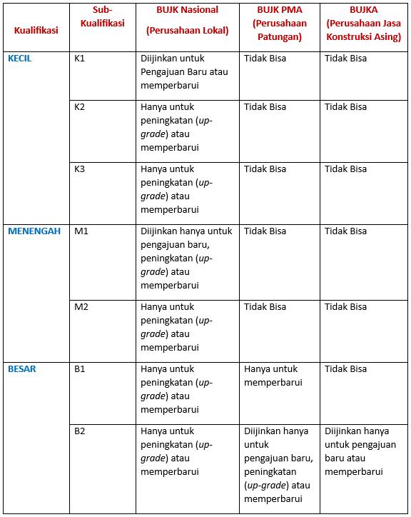 Kualifikasi Jasa Pelaksana Konstruksi (Kontraktor)